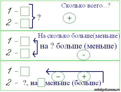 Как сделать краткую запись к задаче в виде схемы